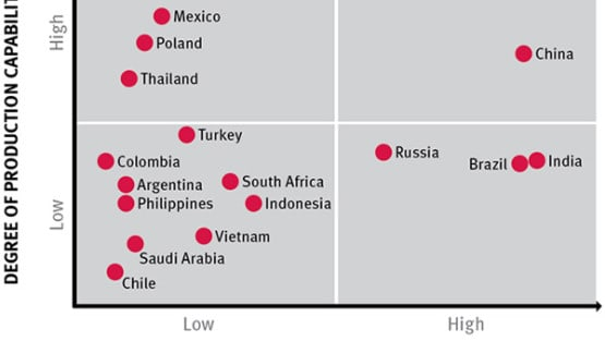 Manufacturers Must Localize and Innovate to Succeed in Second-tier Emerging Markets